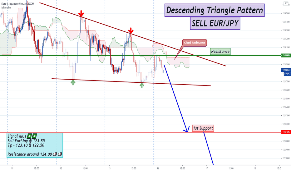 SELL EUR/JPY @ Descending Triangle