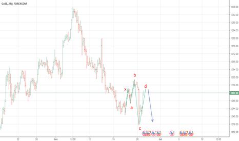 XAUUSD: GOLD : SHORT 1253, Stop 1258, TP 1242 with bearish pattern 5-0