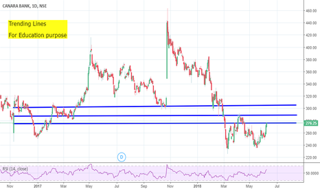 CANBK: Canara Bank - Long