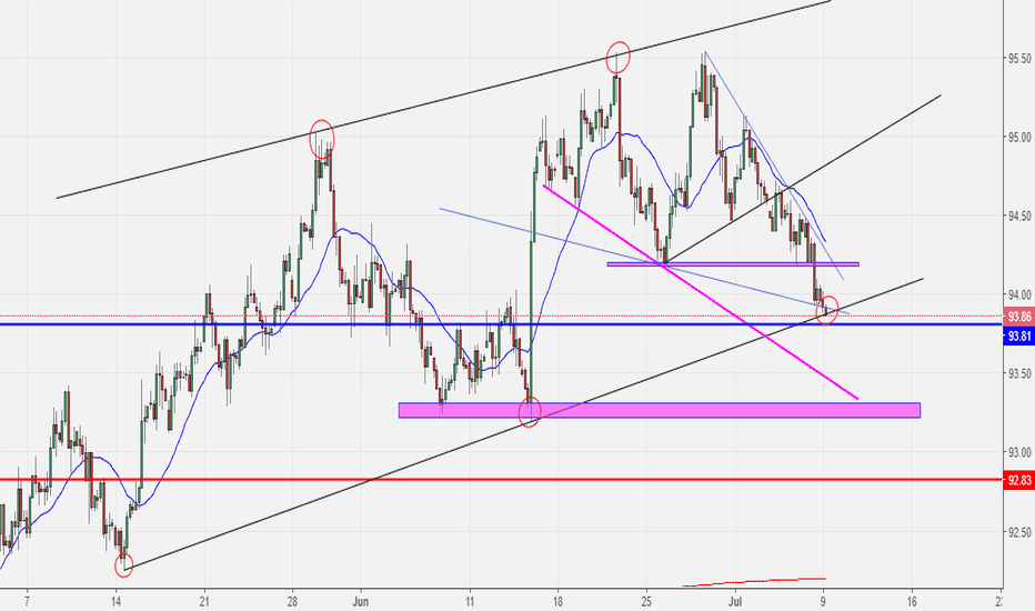 DXY: USDX (Dollar Index) break or bounce