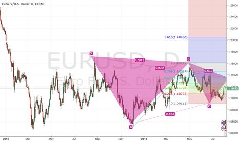 EURUSD: eurusd i think long
