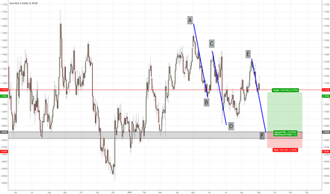 EURUSD: EURUSD AB=CD=EF pattern