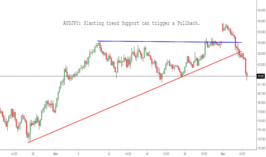 AUDJPY: AUDJPY: Slanting trend Support can trigger a Pullback.