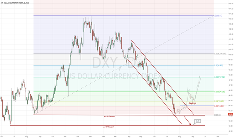 DXY: USD forecast for next week