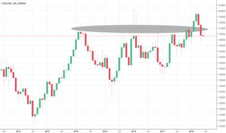 EURCAD: Looking for buys on EURCAD