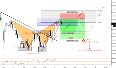 CHFJPY: (30m) Test Previous Structure or Major Trend Train 1