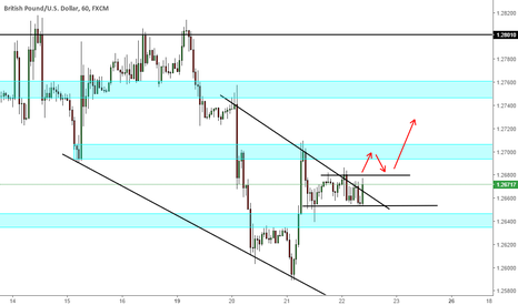GBPUSD: GU: Potential Breakout off steep Downtrend