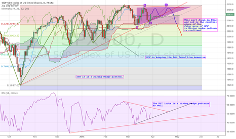 SPX500: SPX: A rising Wedge with 2002 as a target of break