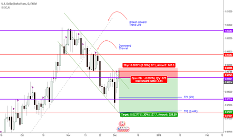 USDCHF: USDCHF: Safe heaven vs Russian Linked Investigation & NFP