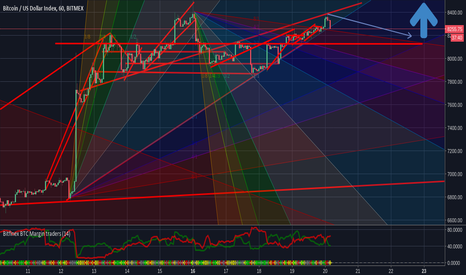 XBT: Gann Fans Support and Resistance Tracking