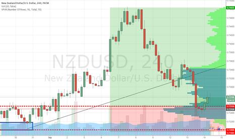 NZDUSD: nzdusd another leg
