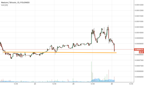 NXCBTC: Very consistent resistance-then-support line suggest to buy