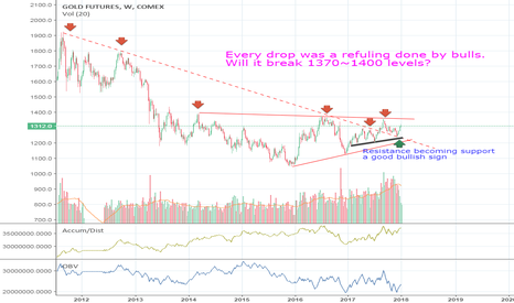 GC1!: Higher Highs in Gold...
