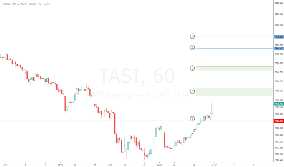 TASI: تاسي : ربما تنجح الموجة الصاعدة على فاصل الساعة .