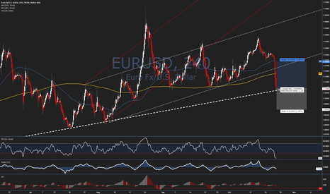 EURUSD: Trade Idea #40 - $EURUSD - Buy Blood at Major Support