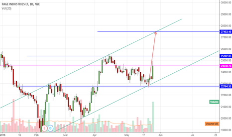 PAGEIND: page ind bulish chart