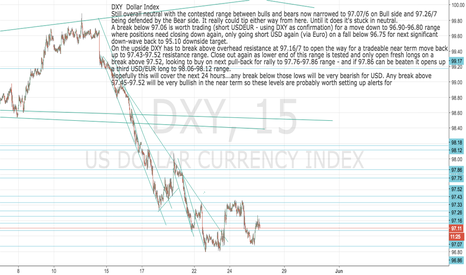 DXY: DXY: Dollar short/long set-up: watch and pounce, tiger