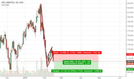 UPL: UPL short based on bearish flag breakdown