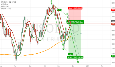 USOIL: I am waiting for a good decline in Oil.