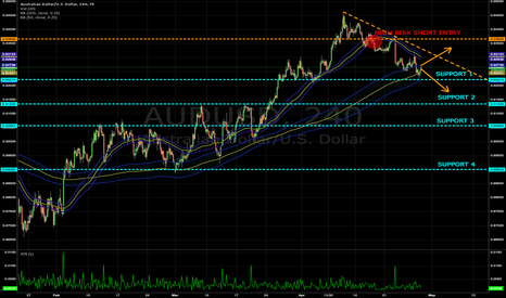 AUDUSD: No-Man's-Land inflection point and key levels for shorts