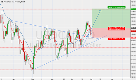 USDCAD: USDCAD second chance to get long