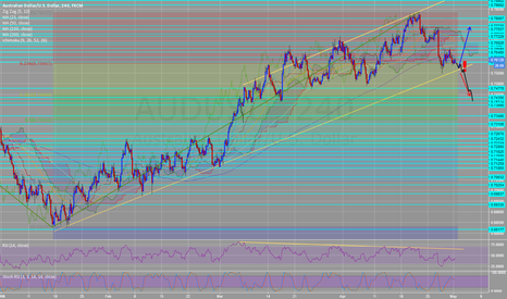 AUDUSD: AUDUSD H4 bearish divergence RSI SHORT after bounce to RSI trend
