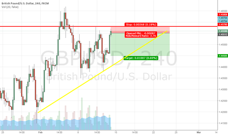 GBPUSD: long on GBP/USD SELL SELL SELL ;)