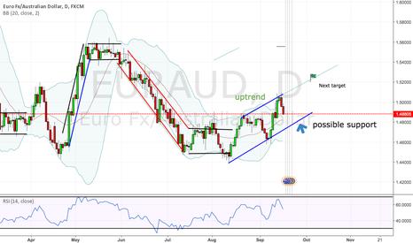 EURAUD: Euraud next targets