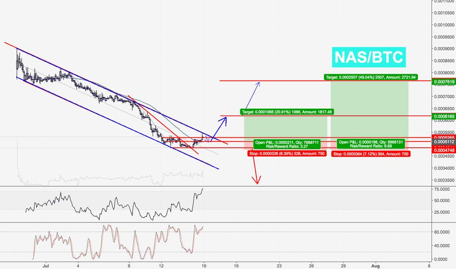 NASBTC: NASBTC - indicators are lying ;D