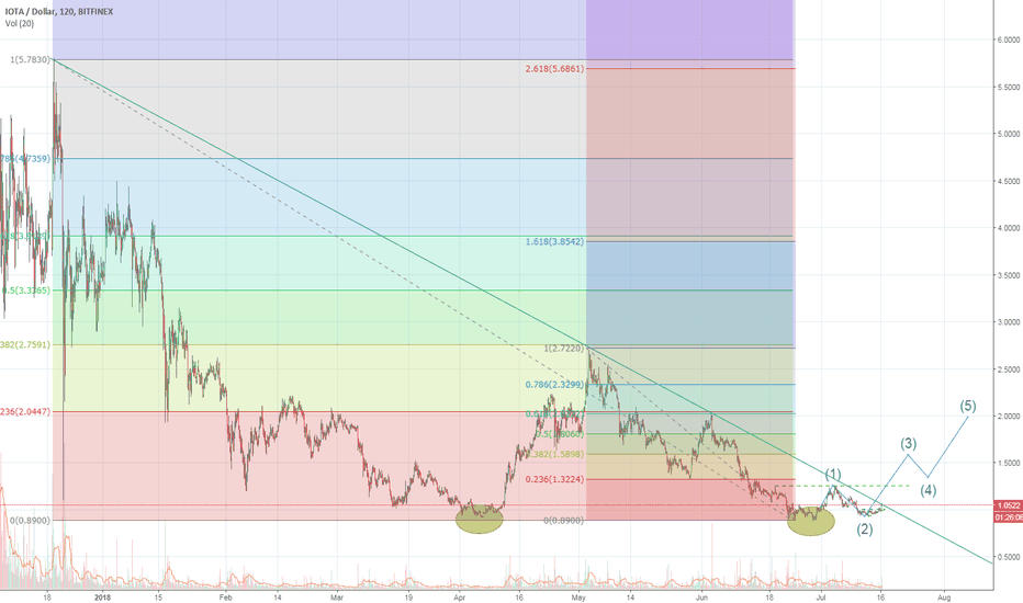 IOTUSD: Possible end of downtrend?