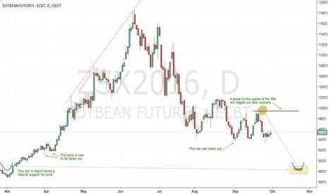ZSX2016: CBoT soybeans still bearish