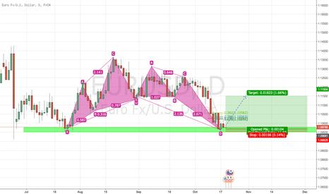EURUSD: Euro long idea as entering daily support zone