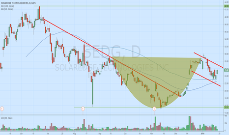 SEDG: Nice long setup on SEDG