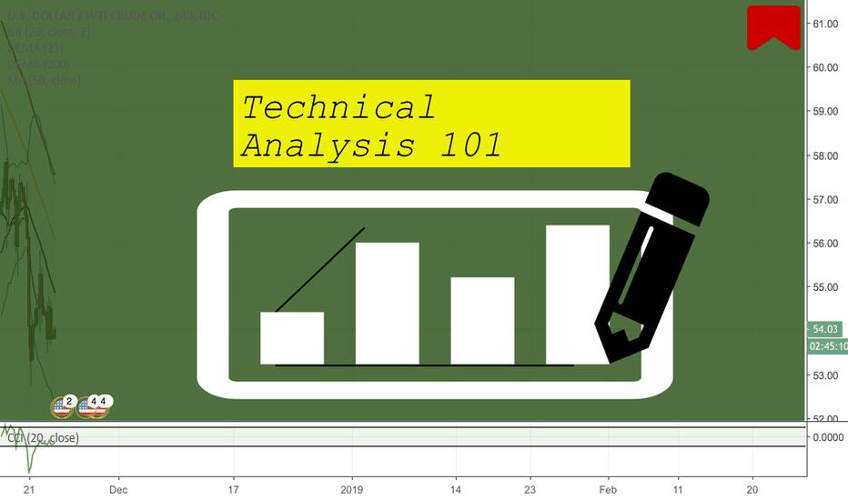 USDWTI: Technical Analysis 101!!