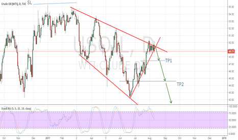 USOIL: Short with OIL