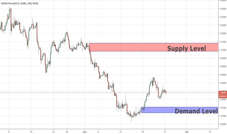 GBPUSD: Swing Analysis GBPUSD 27/08/2018