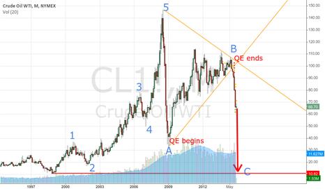 CL1!: WTI Correction, way to go