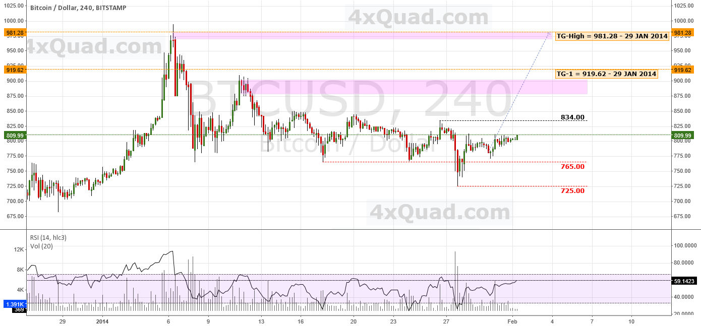 Update: Week In Review/Forecast | #BTCUSD #Bitcoin (Bitstamp)