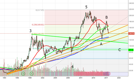 IBM: Just a guess for IBM