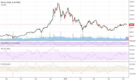 BTCUSD: Bitcoin doesn't want to give up