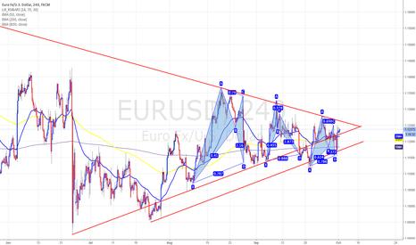 EURUSD: EURUSD 4 HR - Triangle of Bullish patterns