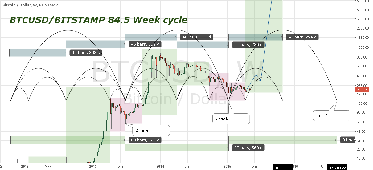 BTCUSD even longer term cycle