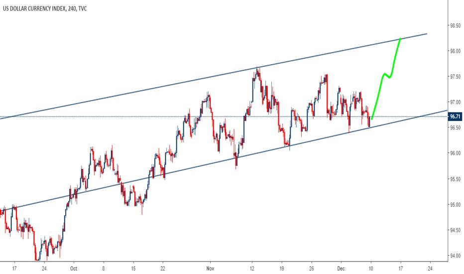 DXY: US Dollar Index (DXY) Bullish 4Hour Timeframe