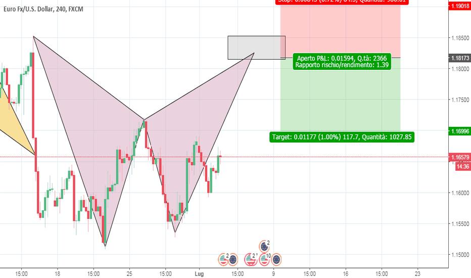 EURUSD: Bat pattern su Eur/Usd