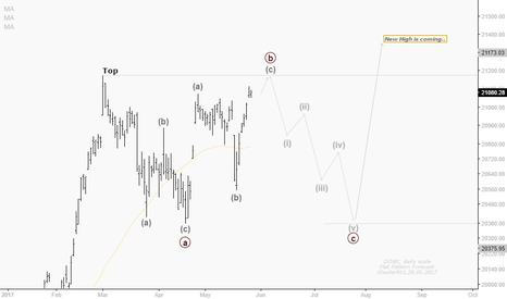DOWI: Dow index forecast: new high is coming after this pattern.
