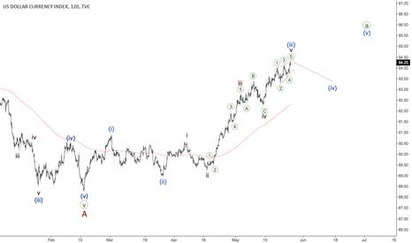 DXY: Dollar Index - ending diagonal