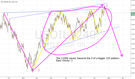 USOIL: Crude is RIP