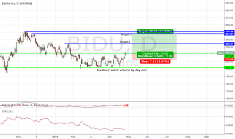 BIDU: Buy on Breakout