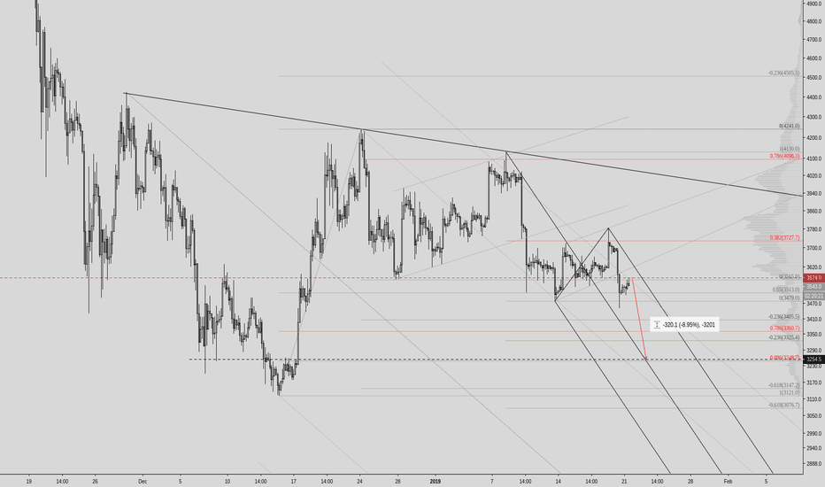 XBTUSD: Former support now resistance - short with tight SL