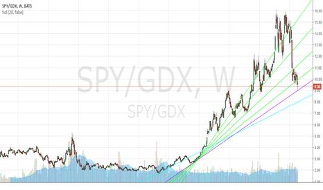 SPY/GDX: SPY/GDX Ratio 4/15/2016 (All-time View)